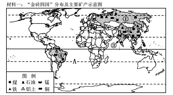 俄罗斯是世界上人口最多的国家 -初中地理巴西试题列表 初中地理西半
