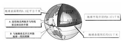 初中地理地球和地球仪试题列表-初中地理地球和地图