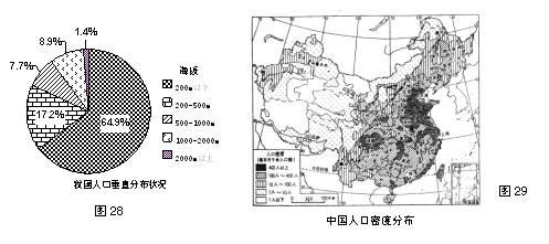 初中地理人口与人种试题列表 初中地理居民与聚落 世界地理